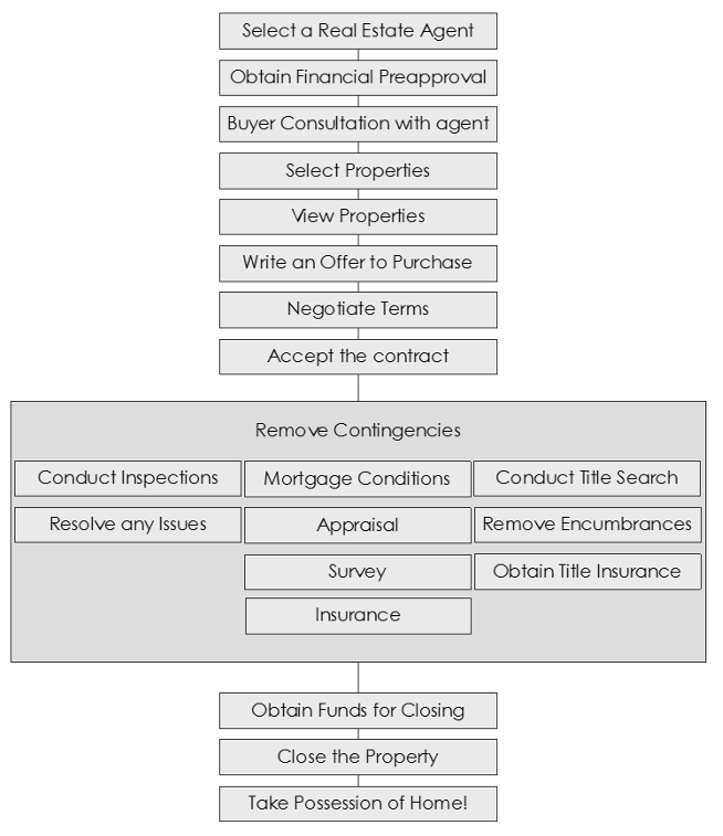 buying-process-graph